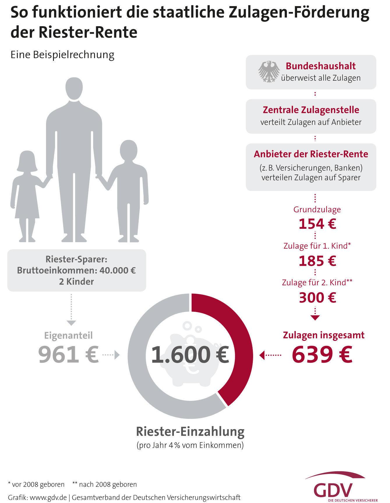 So funktioniert die Zulagen-Förderung bei der Riester-Rente (Quelle: GDV)