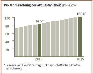 Steuerliche Abzugsfähigkeit Rürup-Rente (Quelle: GDV)